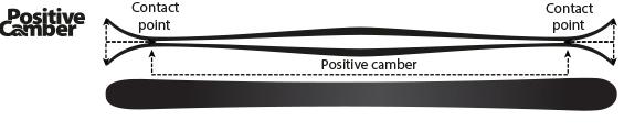 armada-positive-camber