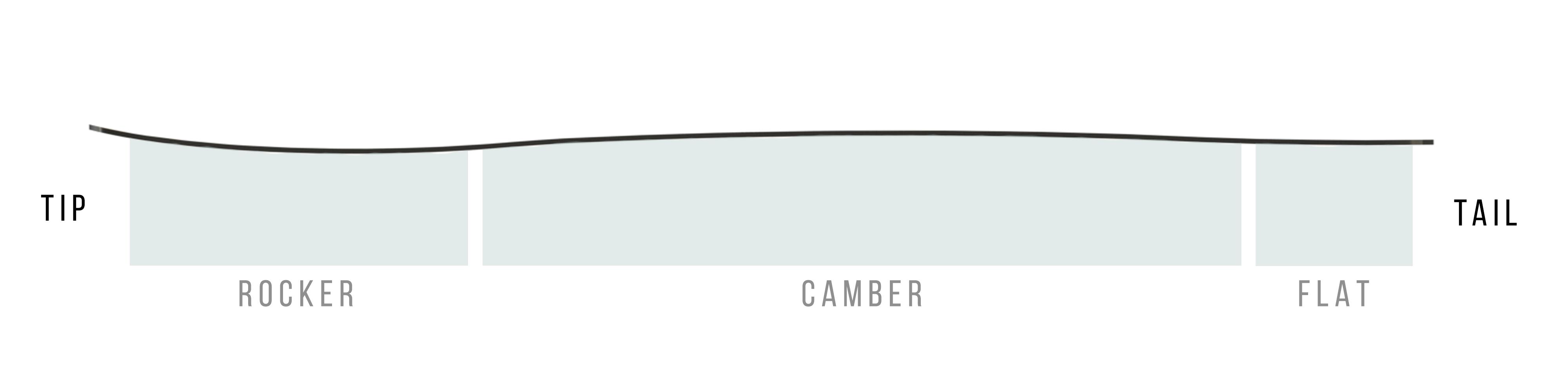rocker_camber_flat_side